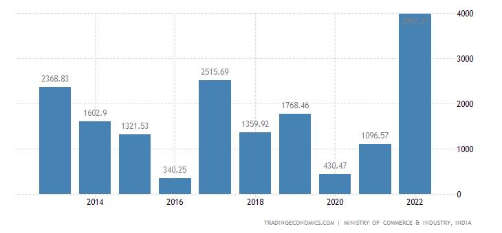 India Imports of Salt & Sulphur
