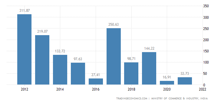 India Imports of Silk