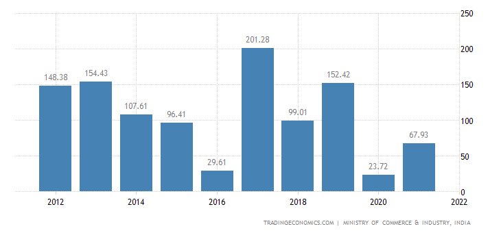 India Imports of Special Woven Fabrics