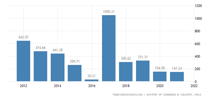 India Imports of Sugars & Sugar Confectionery | 2019 | Data