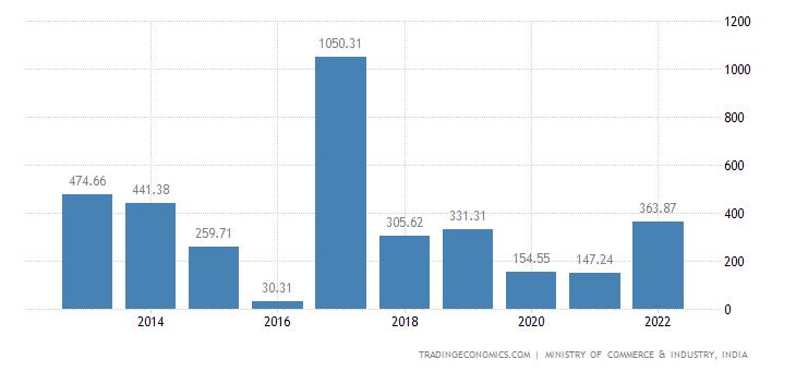 India Imports of Sugars & Sugar Confectionery