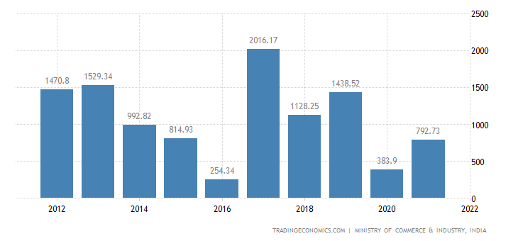 India Imports of Tanning Or Dyeing Extracts