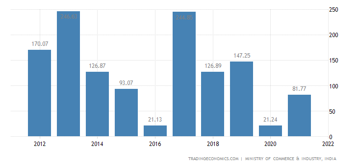 India Imports of Tin & Articles Thereof