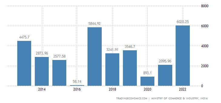India Imports of Vehicles