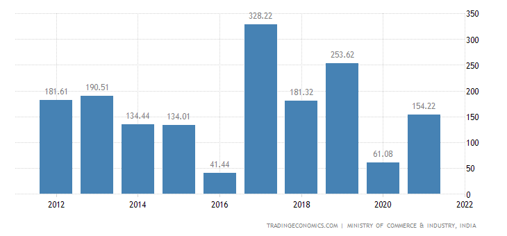 India Imports of Wadding, Felt & Nonwovens Etc