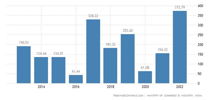 India Imports of Wadding Felt & Nonwovens Etc