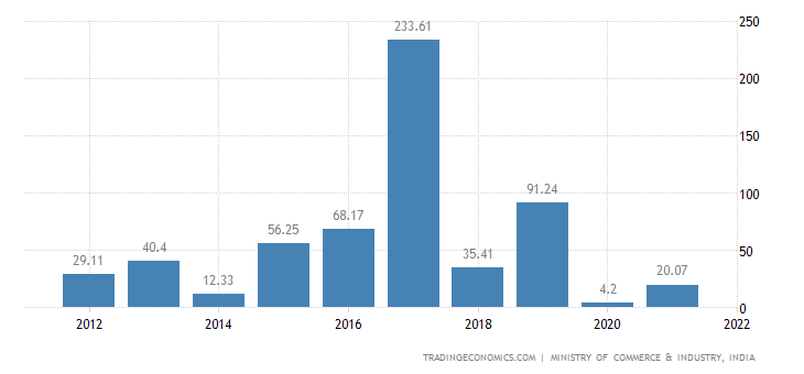 India Imports of Works of Art Collectors Pieces & Anti