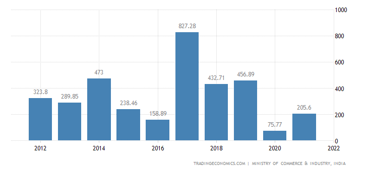 India Imports of Zinc & Articles Thereof