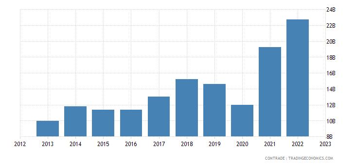 india imports plastics