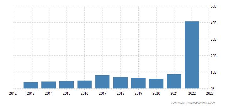 india imports russia