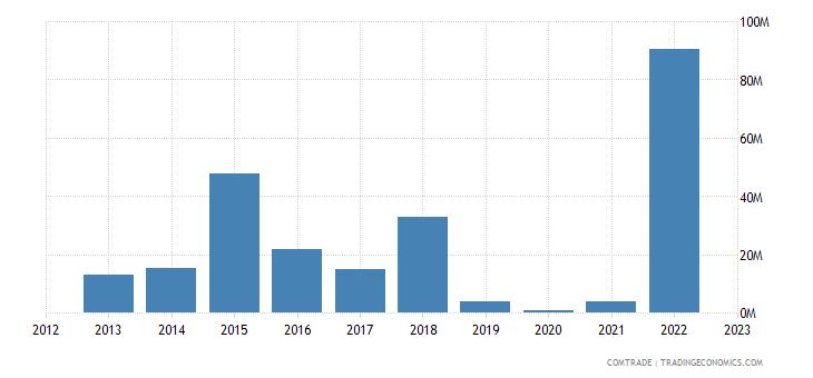 india imports turkmenistan