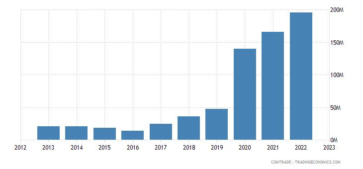 india imports uruguay