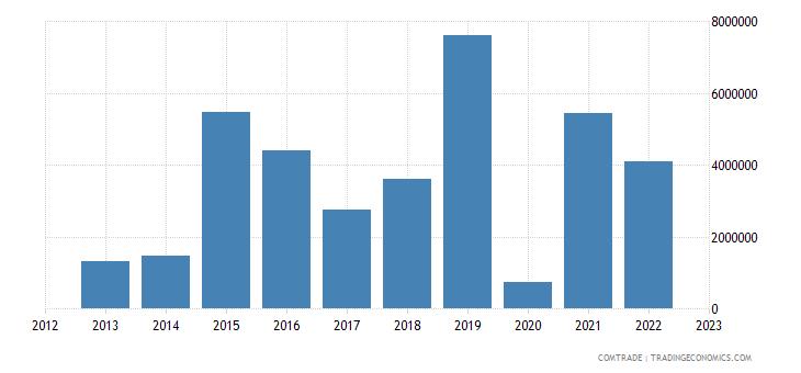 india imports venezuela aluminum