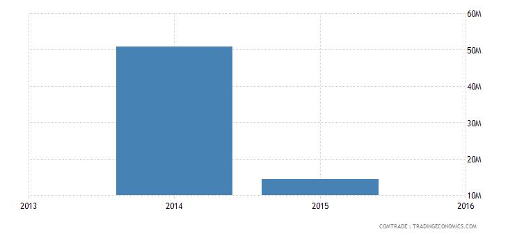 india imports venezuela ferroalloys