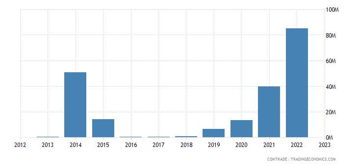 india imports venezuela iron steel