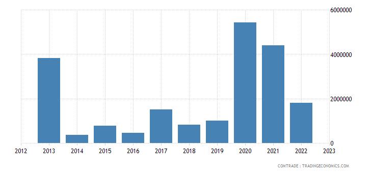 india imports venezuela lead