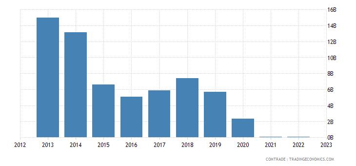 india imports venezuela mineral fuels oils distillation products