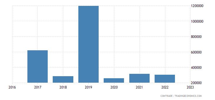 india imports venezuela zinc
