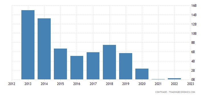 india imports venezuela