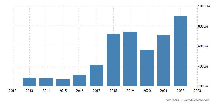 india imports vietnam