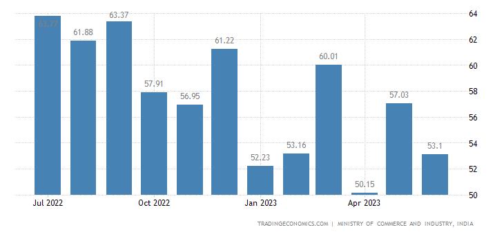 India Imports | 2019 | Data | Chart | Calendar | Forecast | News