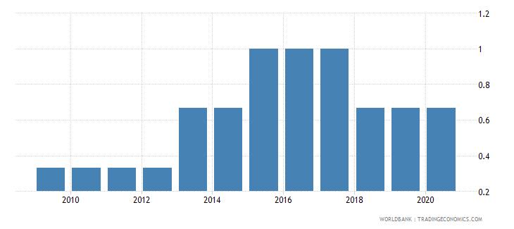 india income poverty wb data