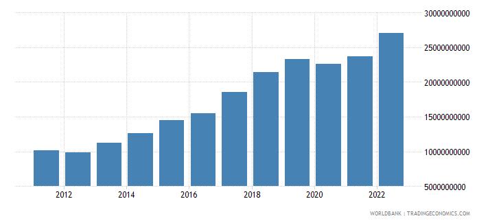 india income receipts bop us dollar wb data