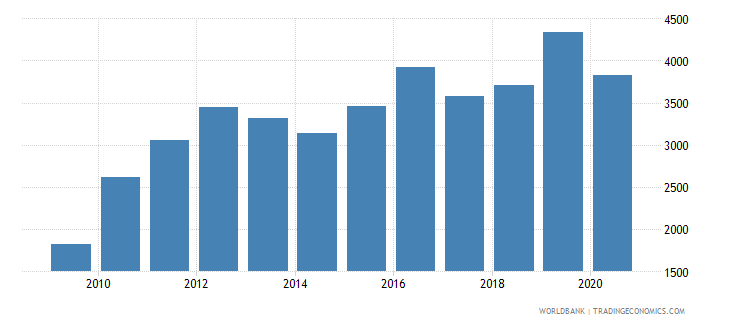 india industrial design applications nonresident by count wb data