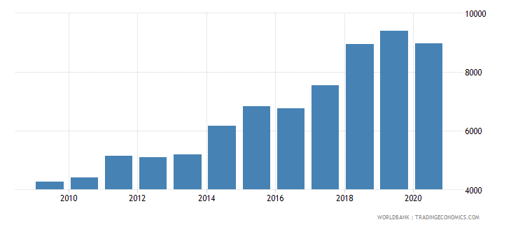 india industrial design applications resident by count wb data