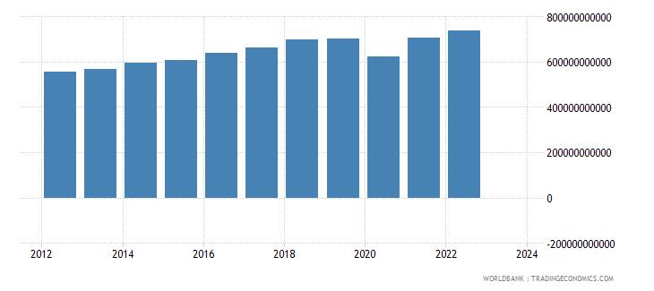 india industrial production constant us$ seas adj  wb data
