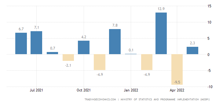 India Industrial Production MoM