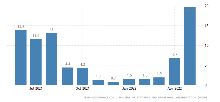 India Industrial Production