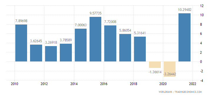 india industry value added annual percent growth wb data