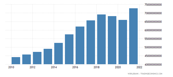 india industry value added constant 2000 us dollar wb data