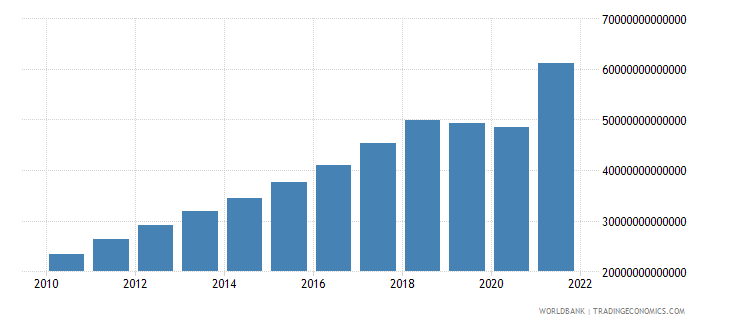 india industry value added current lcu wb data