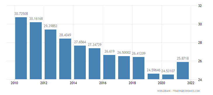 india industry value added percent of gdp wb data