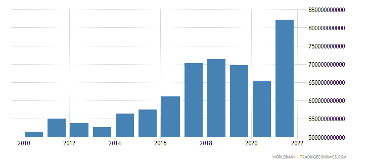 india industry value added us dollar wb data