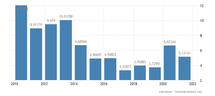 india inflation consumer prices annual percent wb data