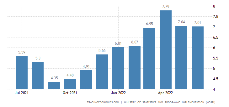 recent inflation in india