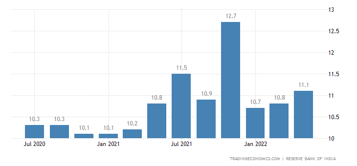 India Households Inflation Expectations 1-Year Ahead