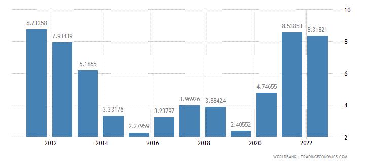 india inflation gdp deflator annual percent wb data