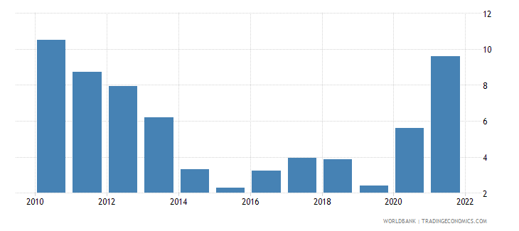 india inflation gdp deflator annual percent wb data
