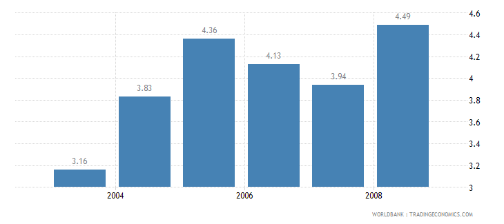 india information and communication technology expenditure percent of gdp wb data