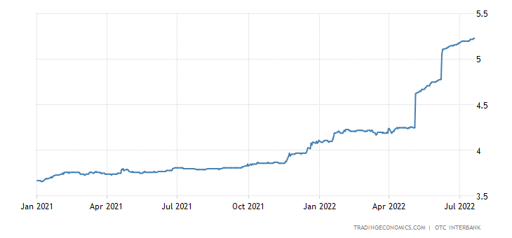 India Treasury Bill 91 Day Yield