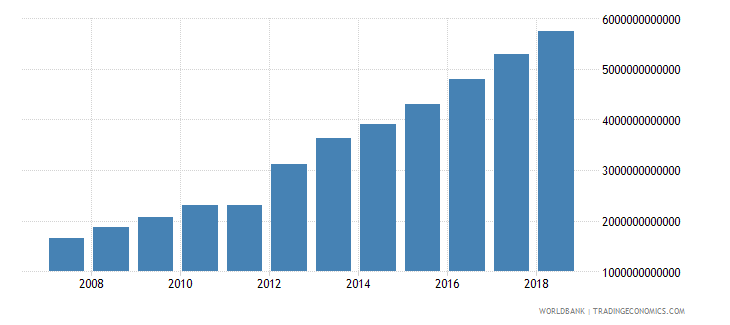 india interest payments current lcu wb data