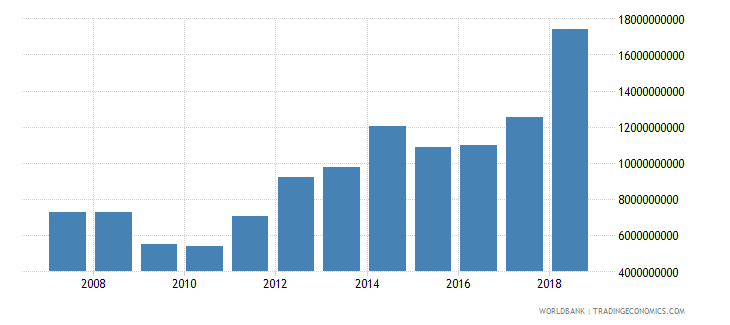 india interest payments on external debt total int us dollar wb data