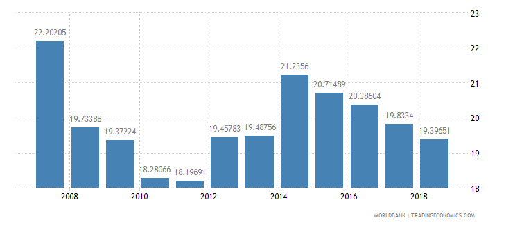 india interest payments percent of expense wb data