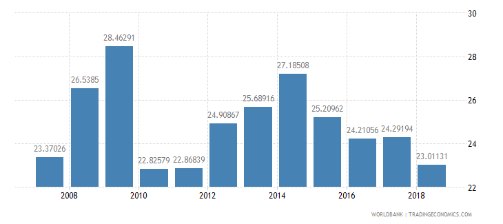 india interest payments percent of revenue wb data