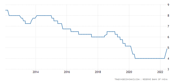 India Interest Rate