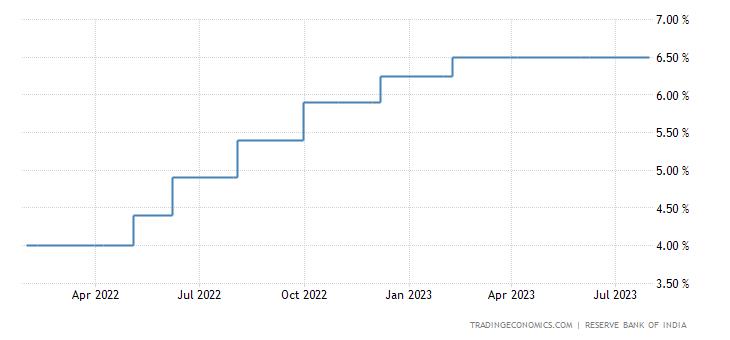 India Interest Rate